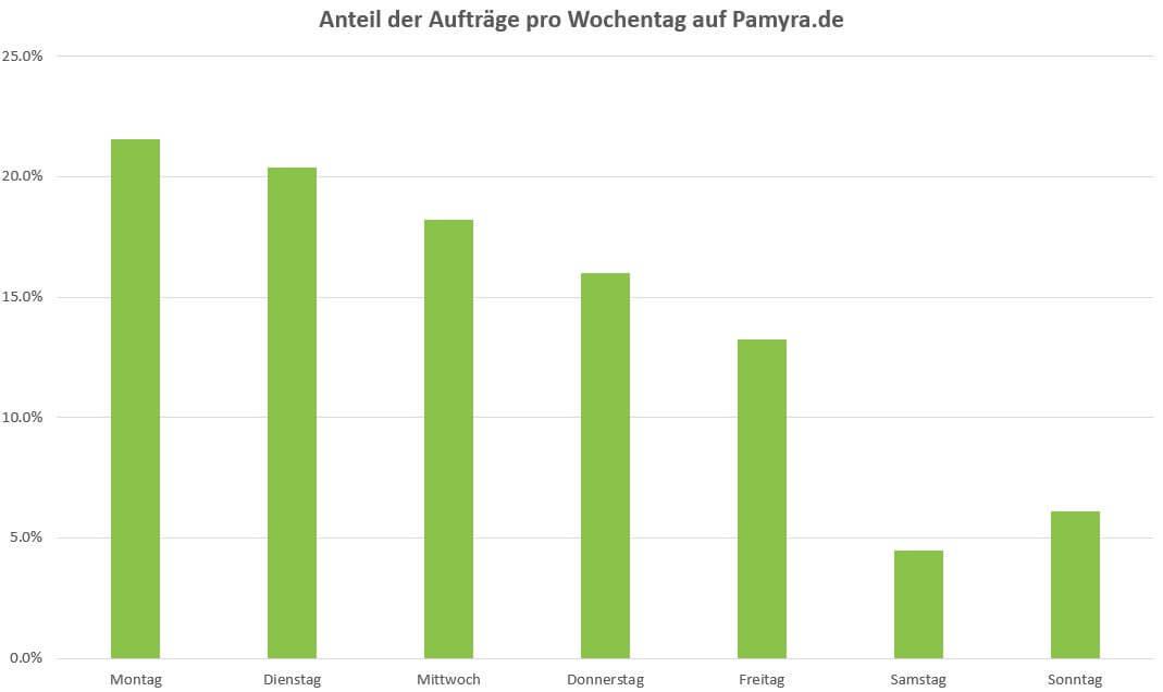 Auswertung der Auftragsanteile an den unterschiedlichen Wochentagen