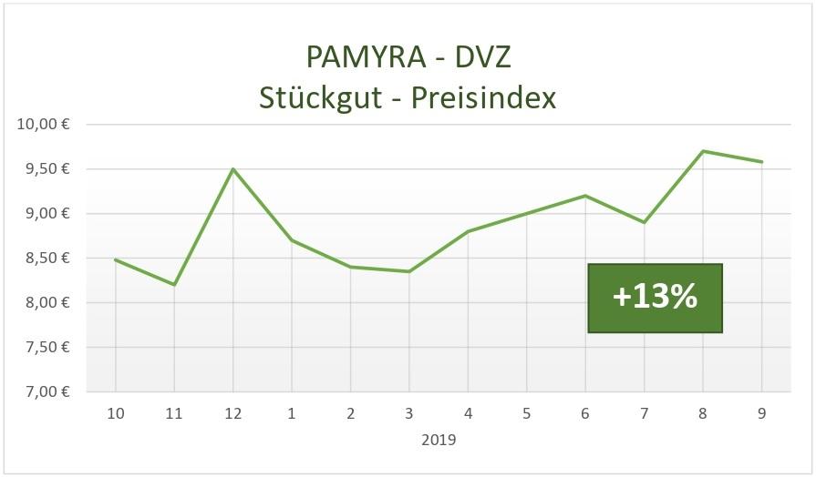 Preisverlauf des Stückgut Preisindex 2018 bis 2019